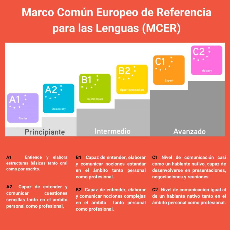Marco Comun Europeo de Referencia para las Lenguas (MCER) Examenes A1 A2 B1 B2 C1 C2
